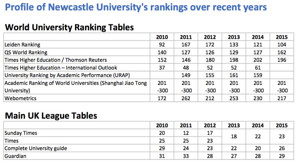Newcastle-University-Rankings-Profile.pdf copia